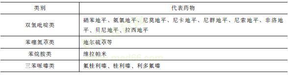 钙离子拮抗剂分类